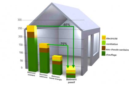 tout savoir sur la construction d une maison passive bati info l 39 expert habitat. Black Bedroom Furniture Sets. Home Design Ideas